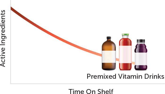 Nutrients in premixed drinks deteriorate over time.